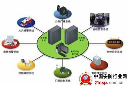 监控设备的运行状态,包括设备的工作温度,电流,电压,电路的通断,通道